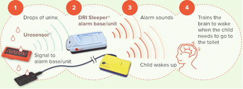 Bedwetting alarm graphic