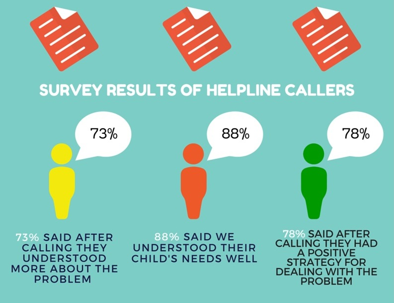 78% of callers had a positive strategy after contacting the ERIC helpline